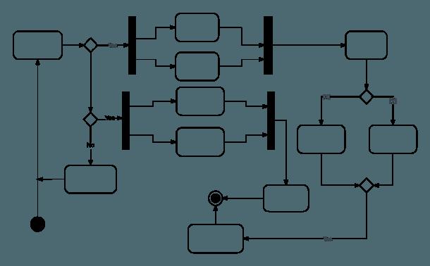 Uml Activity Diagram Tutorial