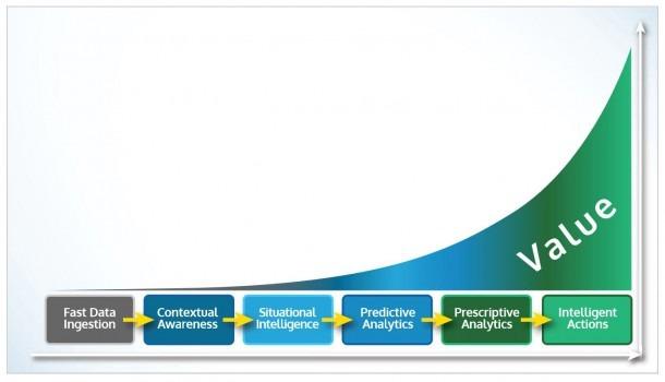 Vitria's Analytics Value Chain