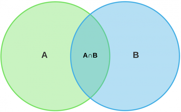 Venn Diagram Symbols And Notation