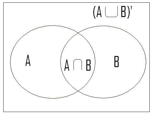 Venn Diagram Calculator 2 Sets