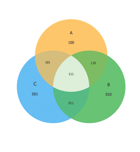 Venn Diagram Examples For Logic Problem Solving  Venn Diagram As A