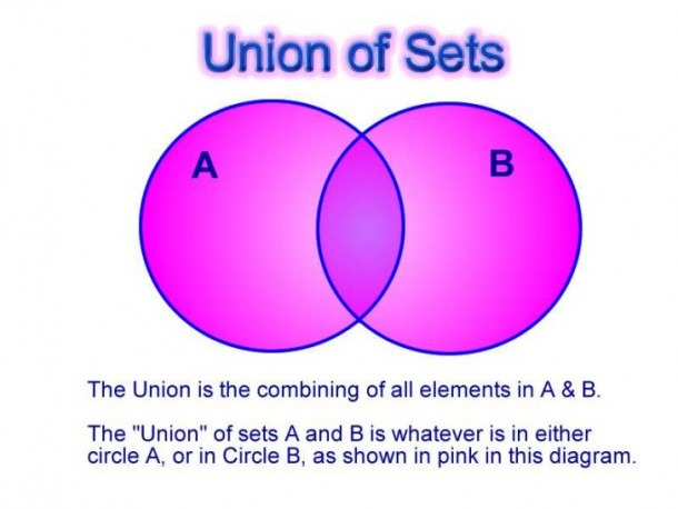 Union Of A Venn Diagram