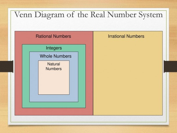 The Real Number System Tek  8 2a Extend Previous Knowledge Of Sets