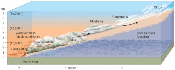 Meteorology 101  Weather Fronts