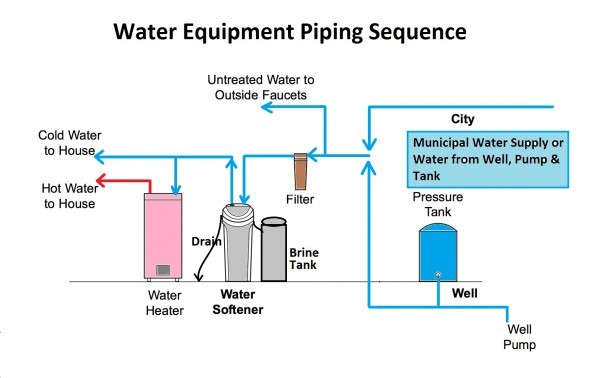 Piping Diagram For Water Softener