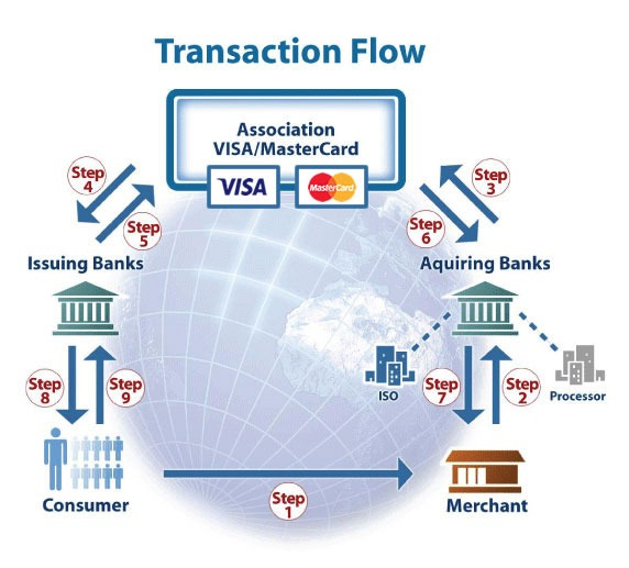What Are Merchant Services – Credit Card Processing Flow Chart (+