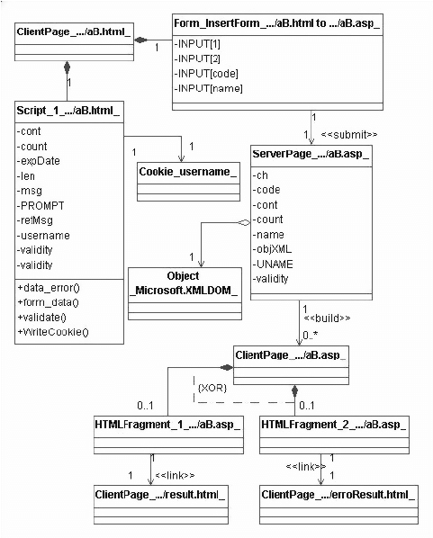 Xml Application Class Diagram