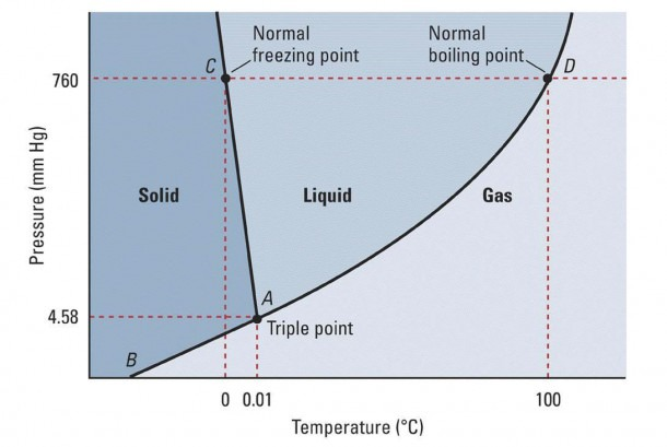 Using The Phase Diagram For H_2o, What Phase Is Water In At 1 Atm