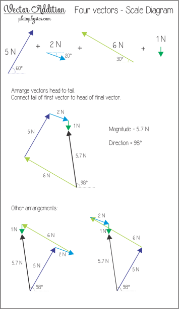 Vector Addition Using Scale Diagrams Examples