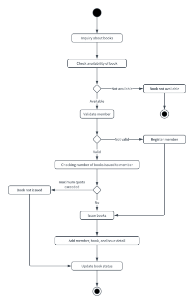 Library Management System Uml Activity Diagram Template