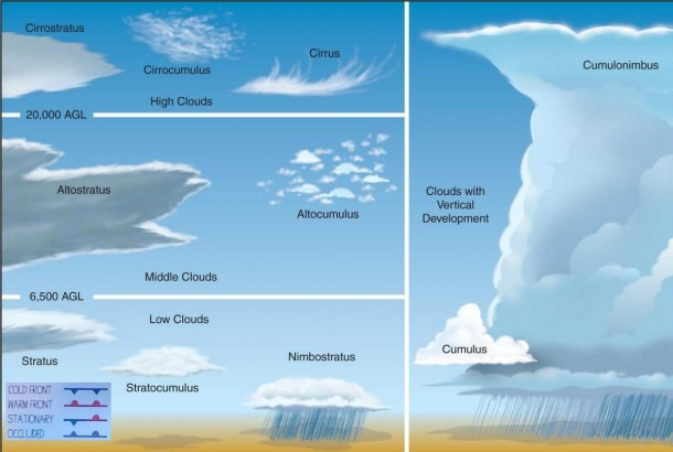 Cloud Identification  Identifies The Ten Major Cloud Types And