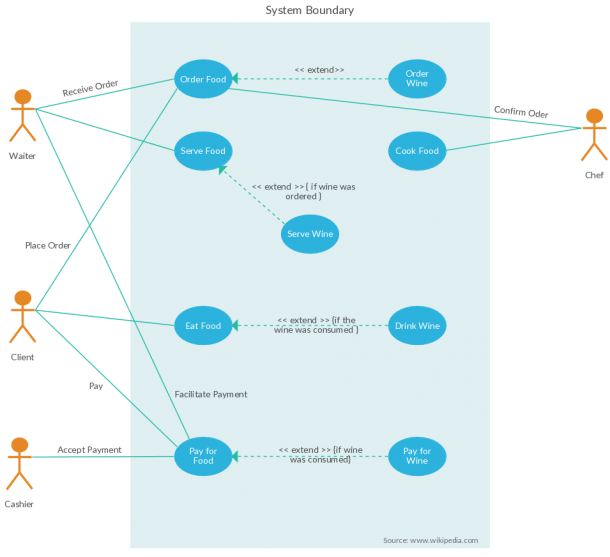 Use Case Diagram Template Of Restaurant Order System
