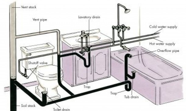 10 Lovely Kitchen Sink Plumbing Rough In Diagram Amazing Design