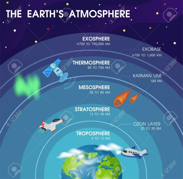 Diagram Of The Layers Within Earth's Atmosphere  Royalty Free