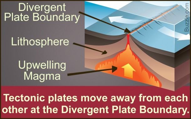Facts About The Divergent Plate Boundary Explained With A Diagram