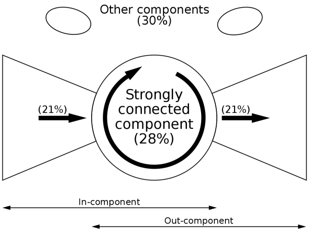 Network Theory In Risk Assessment