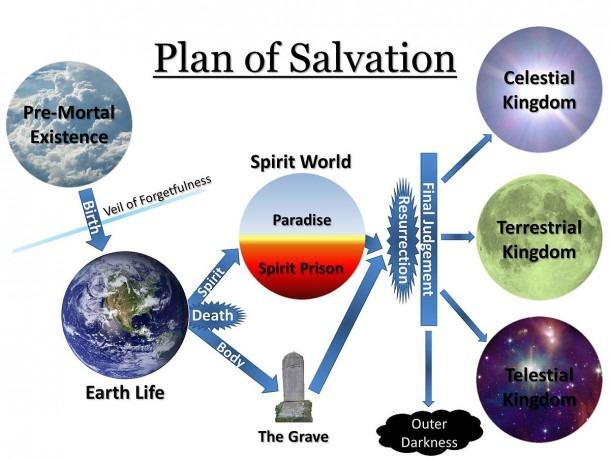 Plan Of Salvation (latter Day Saints)