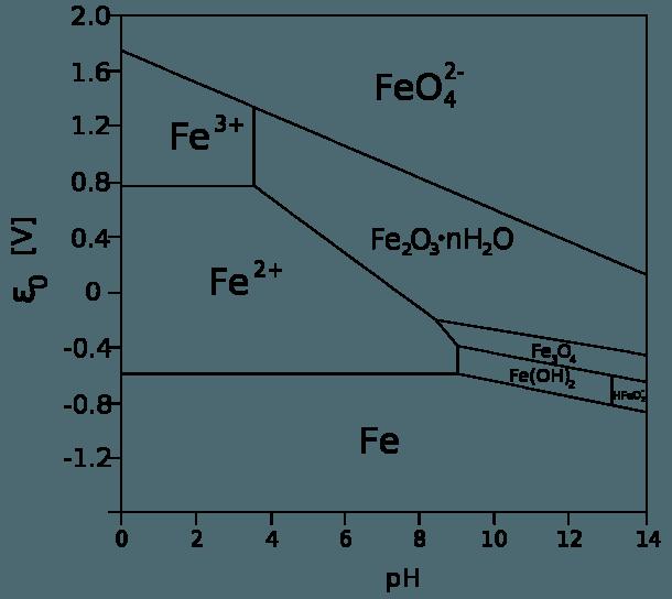 Pourbaix Diagram