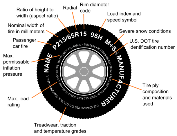Car Wheels Diagram