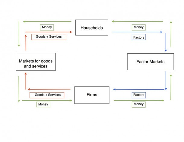 Circular Flow Diagram Econ 101