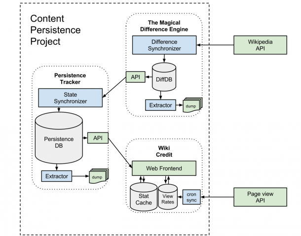 File Content Persistence System Architecture Diagram Svg