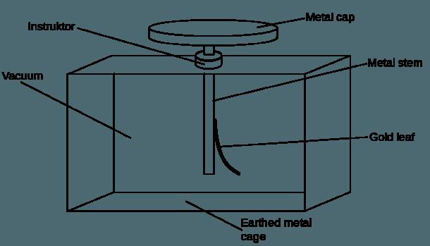 File Gold Leaf Electroscope Diagram Svg