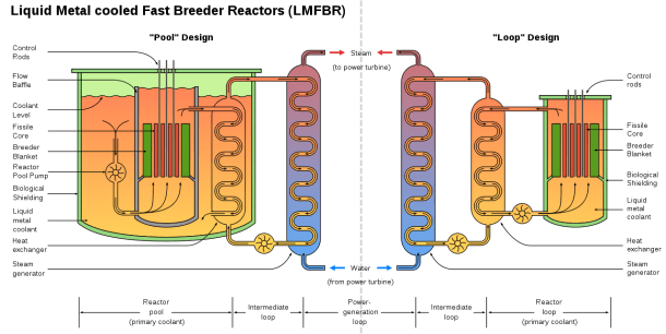 Gas Cooled Nuclear Reactor Diagram