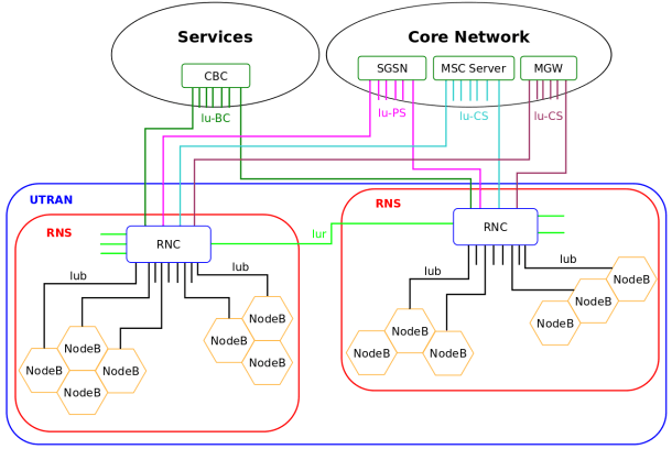 File Umts Network Architecture Svg