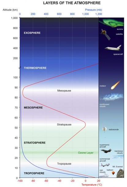 Diagram Showing Layers Of The Atmosphere