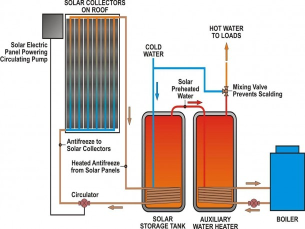 Domestic Solar Hot Water Diagram