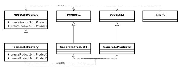 File Abstract Factory Uml Class Diagram Svg