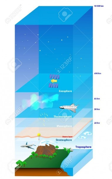 Atmosphere Of Earth  Layer Diagram Royalty Free Cliparts, Vectors