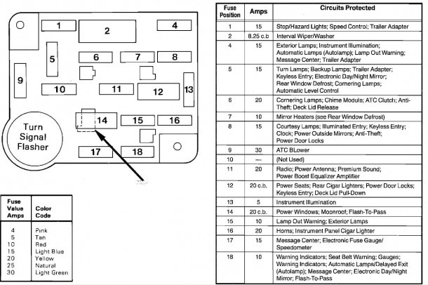 Fuse Box Diagram For 1999 Lincoln Town Car