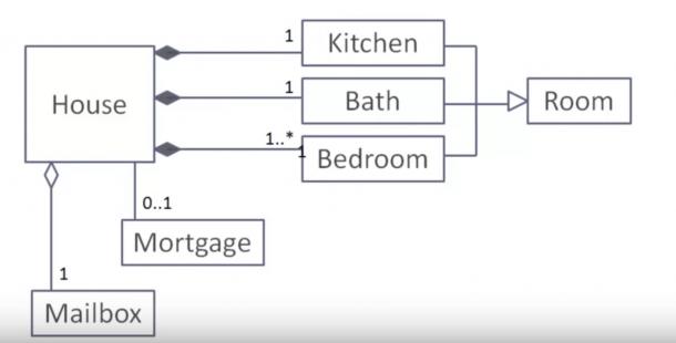 Uml Class Diagrams Tutorial, Step By Step – Salma – Medium