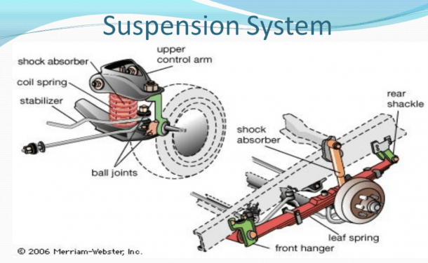 How To Care For Your Car   Suspension System – Cardash