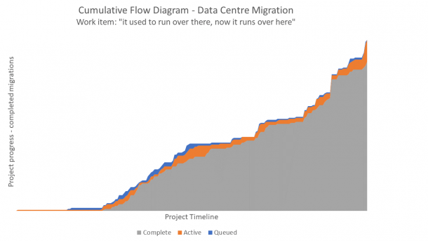Cumulative Flow Diagram (cfd) As A Health Indicator For Your Project