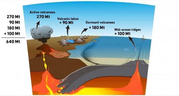 Denial101x 3 2 2 Volcano Diagram