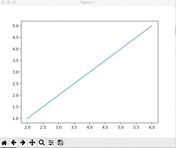 Data Visualization In Python — Line Graph In Matplotlib