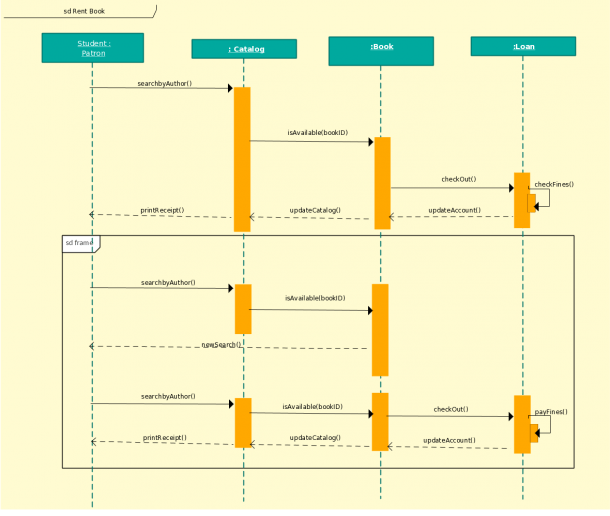 Sequence Diagram Template Of Library Management System