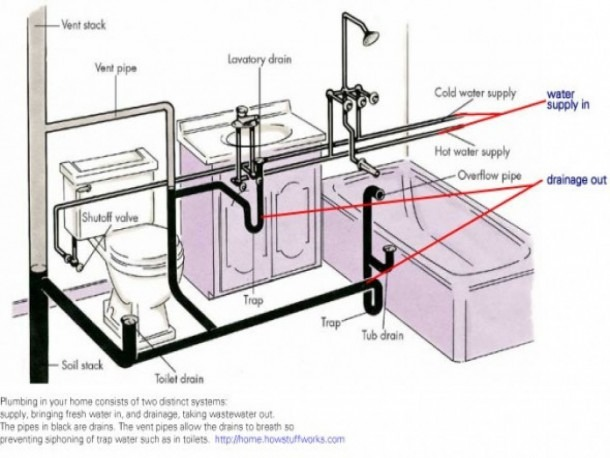 Kitchen Sink Piping System