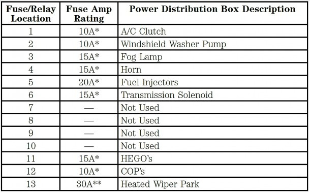 Fuse Box Diagram For 2005 Lincoln Aviator