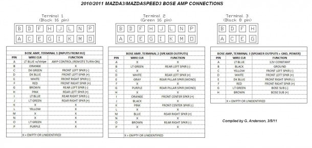 Mazda Bose Radio Wiring Diagram on