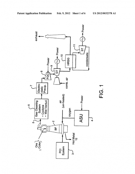 Blast Furnace Iron Production With Integrated Power Generation