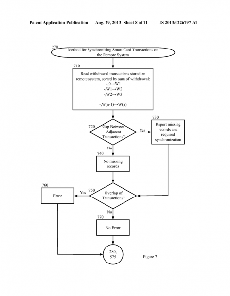 Transaction Signature For Offline Payment Processing System