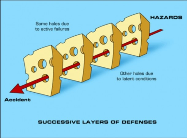 The James Reason Swiss Cheese Failure Model In 300 Seconds