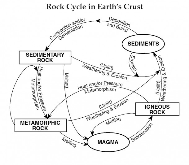 Free Rock Cycle Cliparts, Download Free Clip Art, Free Clip Art On