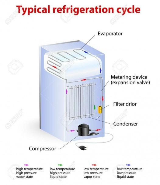 Typical Refrigeration Cycle Diagram Royalty Free Cliparts, Vectors