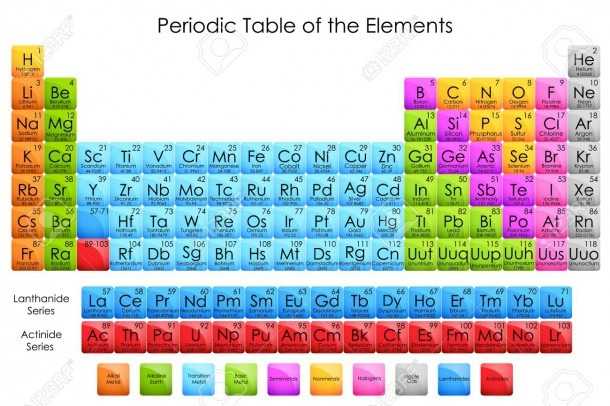 Vector Illustration Of Diagram Of Periodic Table Of Elements Stock