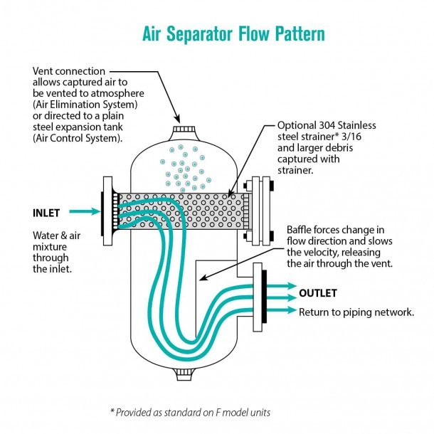 Air Separator Piping Related Keywords & Suggestions