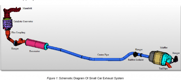 Structural Durability Analysis Of Passenger Car Exhaust System